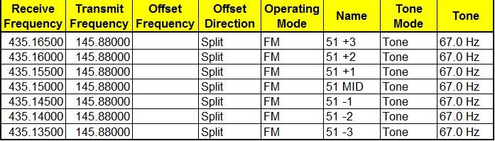 FM Satellite Frequencies